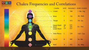 frequencies of the color for each chakra