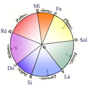 diagram of colors for each sound