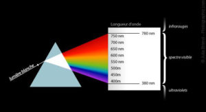 diffraction of white light with wavelengths