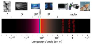 electromagnetic spectrum of waves