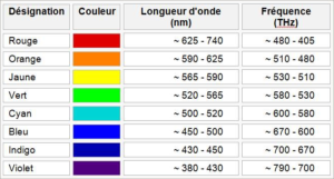table of frequencies and wavelenght for each color
